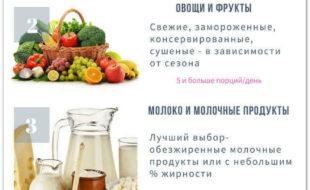 Классификация продуктов питания по группам (ВОЗ)