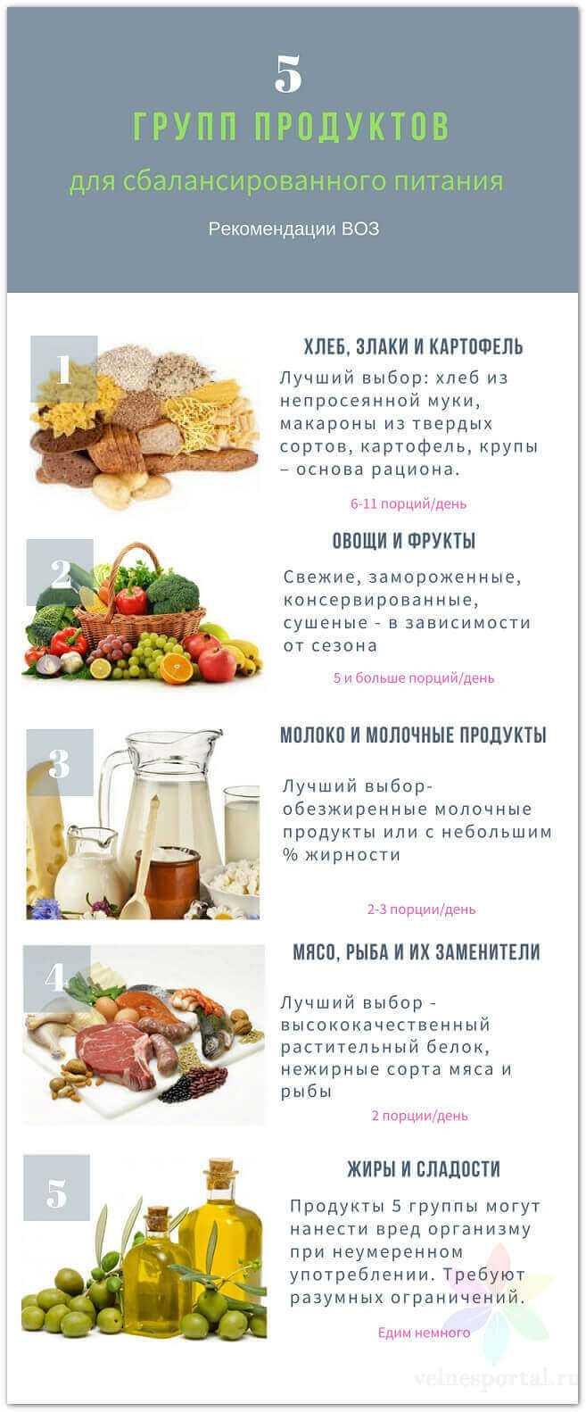 5 пищевых групп для здоровья, инфографика