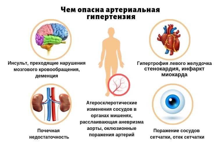 Органы-мишени при артериальной гипертонии